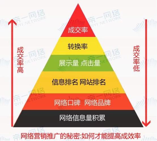 重庆网络推广公司如何帮助你实现网络订单不断